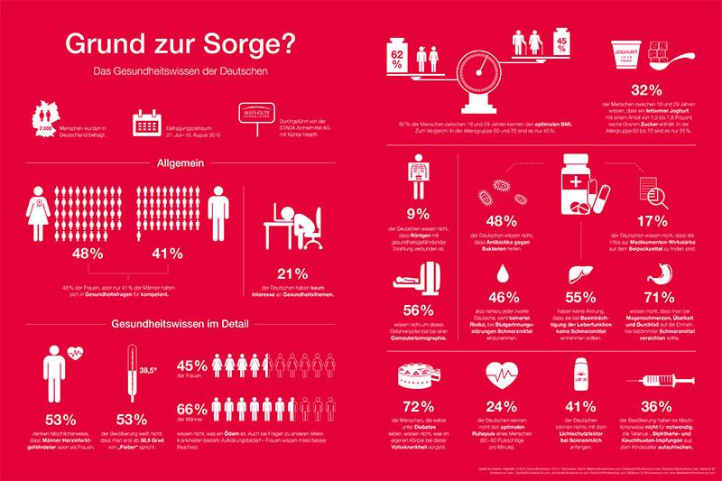 STADA-Infografik-Gesundheitsreport-2015